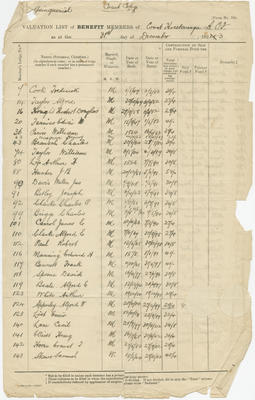 Valuation List, Court Heretaunga Ancient Order of Foresters